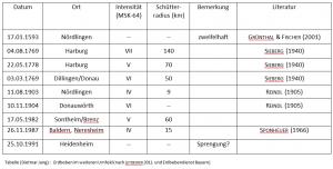2016-01-10Tabelle Erdbeben Dietmar Jung 2